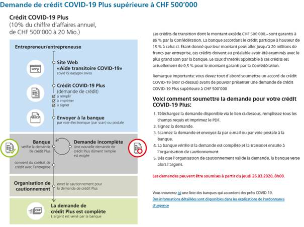 Demande-crédit-2019-supérieur-à-500k